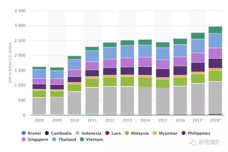 东南亚 | 数据先行,泰国对标越南,谁更强?