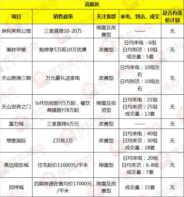 """实探国庆楼市:""""银十""""迎""""开门红"""" 43大项目引爆销售热潮"""