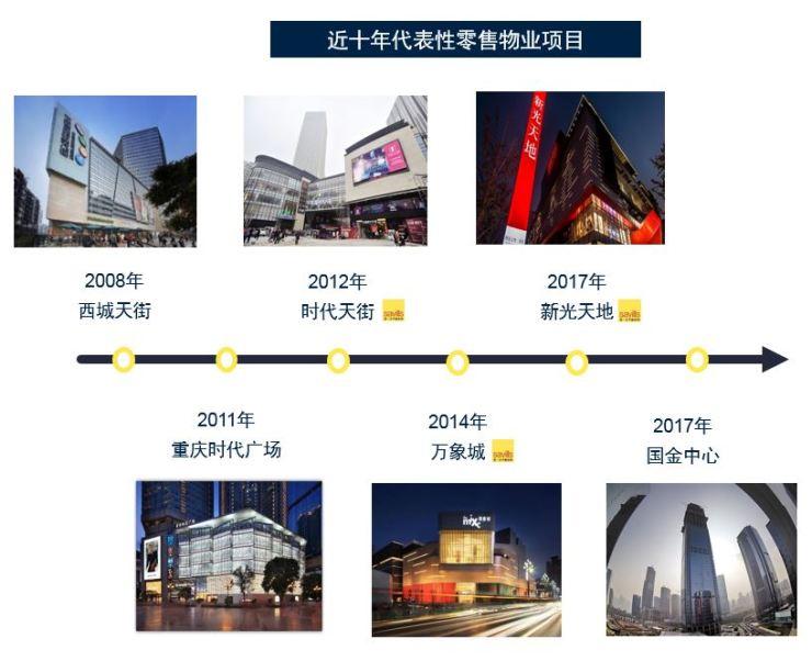 第一太平戴维斯林静:重庆零售市场商圈涌现 国内外品牌入驻积极