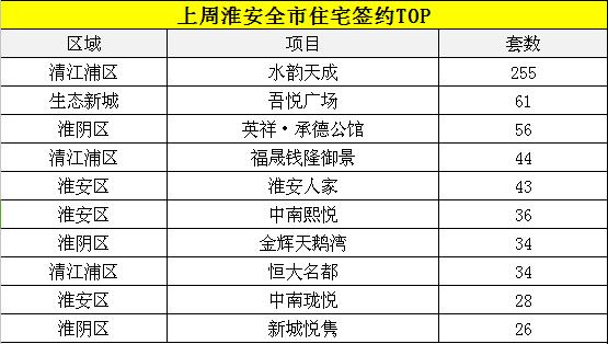 上周淮安楼市住宅共签约880套 环比下降5.37%