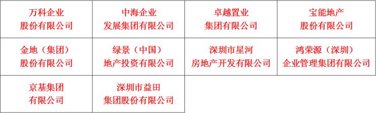 """""""第十届(2019年度)深圳地产资信10强""""公告"""