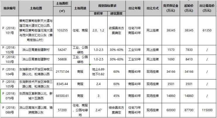 """7宗地本周开拍 摘地条件""""升级""""蔡甸、东湖高新地块热度依旧吗"""