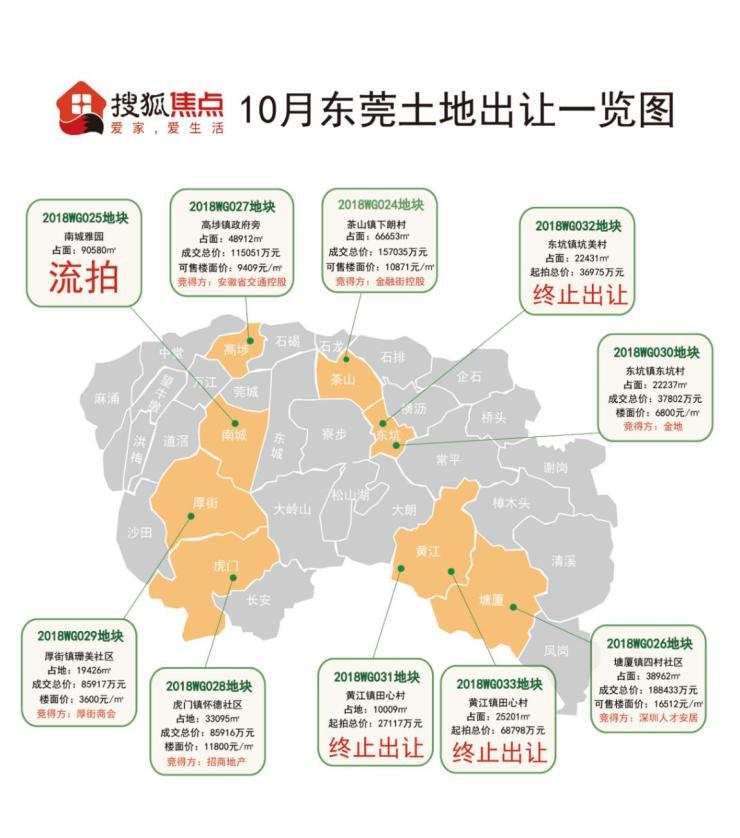 黄江、东坑两宗商住用地终止出让!年末仍有14.4万㎡土地挂牌