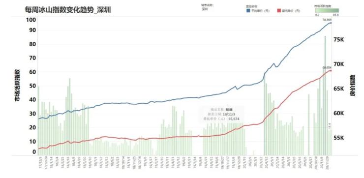 中建·京西印玥|首发热销破8亿,6层洋房红盘的产品力解密