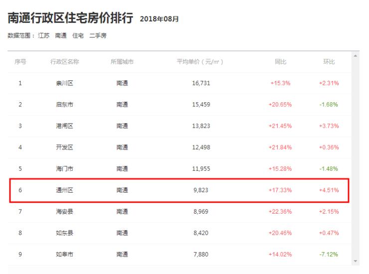 """通州環比上漲4.51%領跑南通 """"價格洼地""""優勢日益凸顯"""