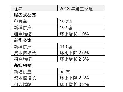 仲量联行北京房地产市场回顾:IT公司办公租赁需求首度超越金融
