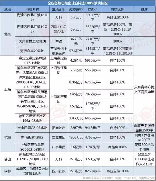"""楼面价仅1.6万/平!龙华""""只租不售""""宅地将被抢?"""