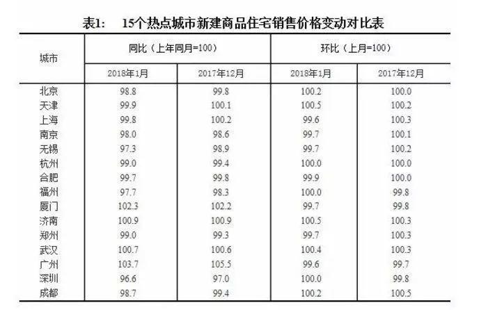 统计局:2017年房地产开发投资增长7% 京津冀楼市降温明显