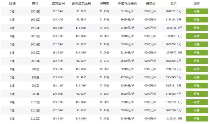 拱墅今年开工177万平米安置房项目 滨江计划引才25000人
