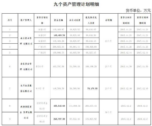 围观|万科独董刘姝威请求证监会命令钜盛华清盘7个资管计划