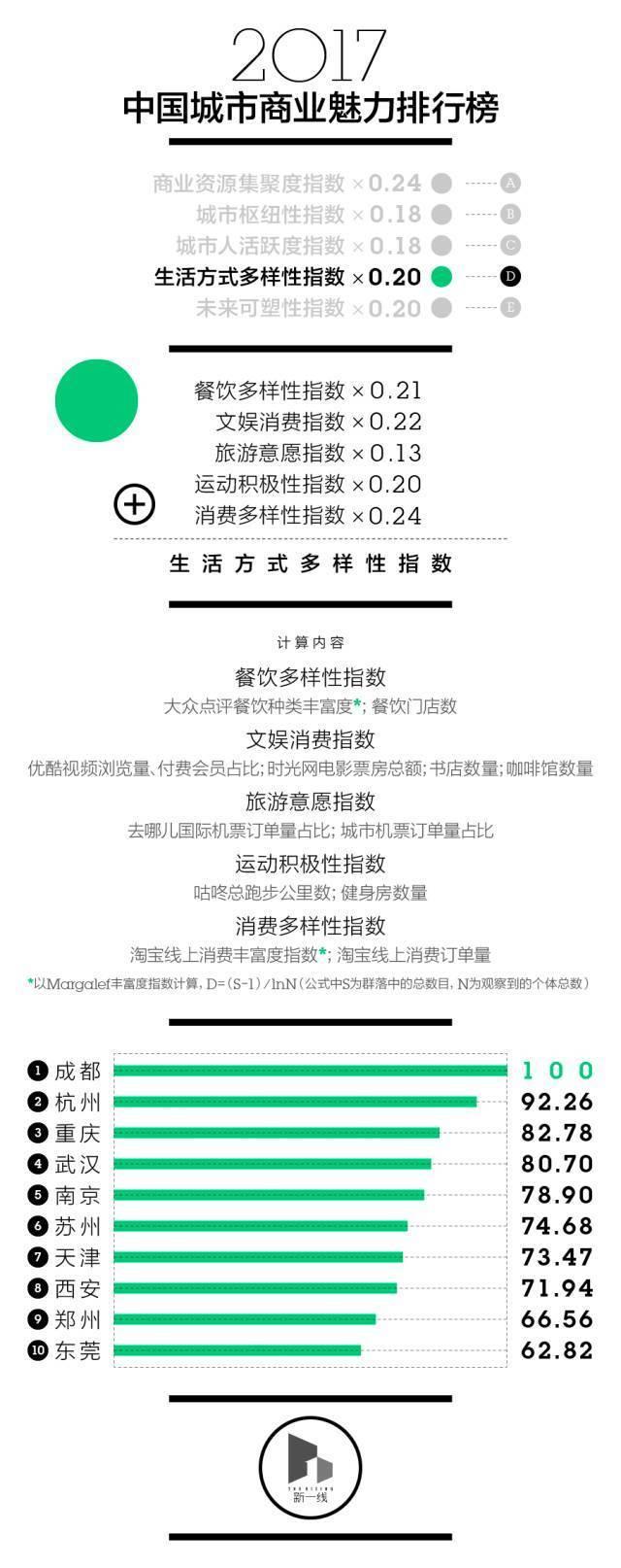 最新中国一二三四五线城市排名出炉!