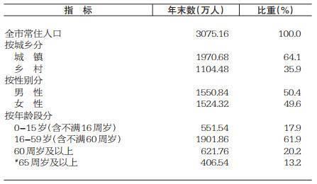 常住人口登记卡_常住人口基本信息表