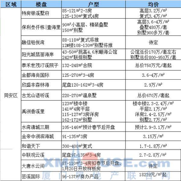 【数据】1月厦门57家楼盘房价曝光!低价盘增多超低首付盘现身