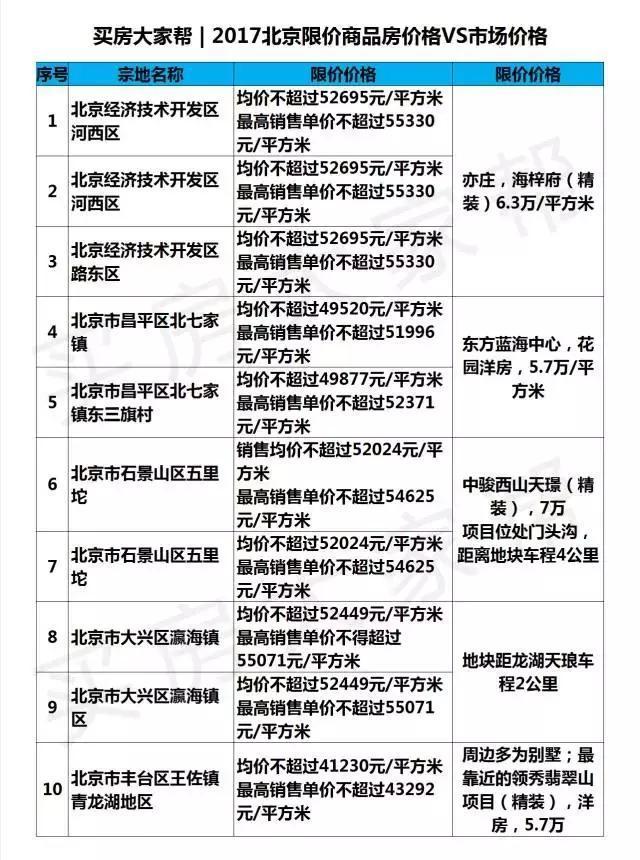 借鉴:北京刚需鄙视链限价房、共有产权房、公租房