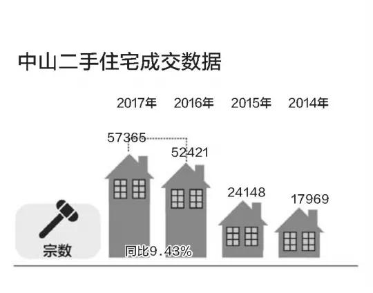 弯道超车!去年中山二手房成交创新高,超一手住宅一倍多!!
