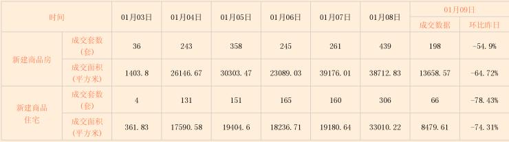 诸葛找房日报: 01月09日北京市新房、二手房成交数据