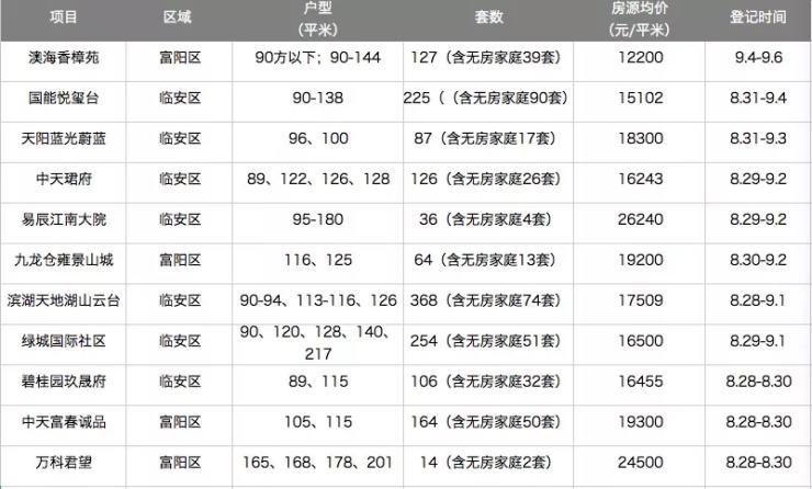 最低12200元/平!超40盘抢卖房,网红盘也加入,楼市金九