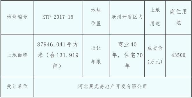 公共资源交易中心发布开发区两宗限价地成交公告