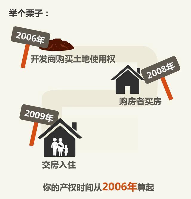 半生积蓄买的房 产权只有20年该怎么办?