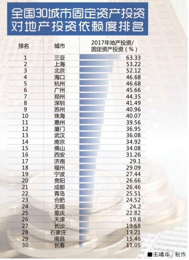 全国30城市房地产依赖度排名,海南经济对房地产依赖度最高