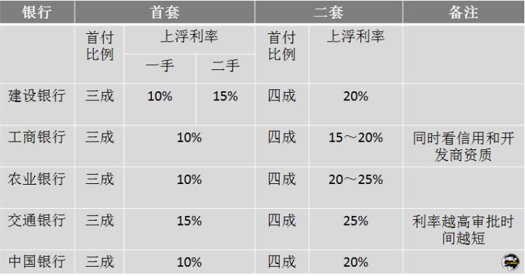 房贷利率还在涨 重庆人买首套房利息多花多少钱?