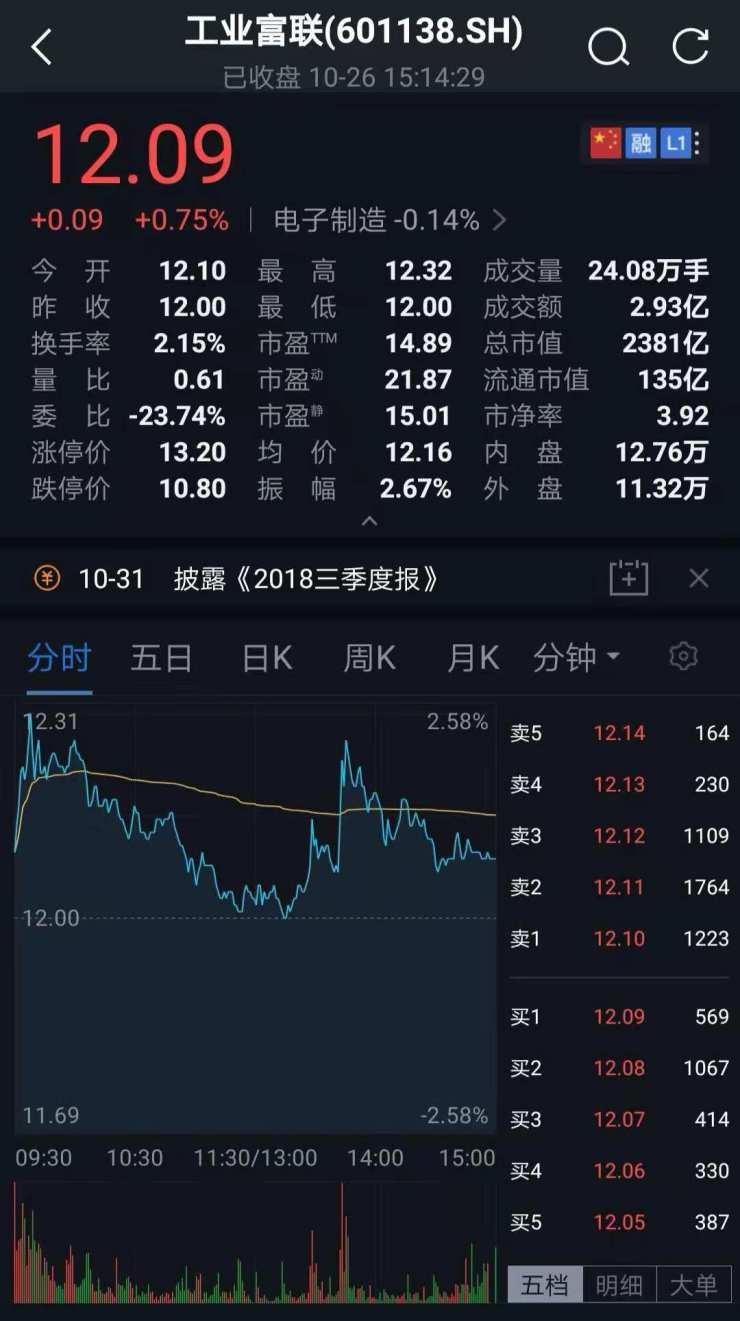 """工業富聯高層""""震蕩"""" 董事長陳永正辭職"""