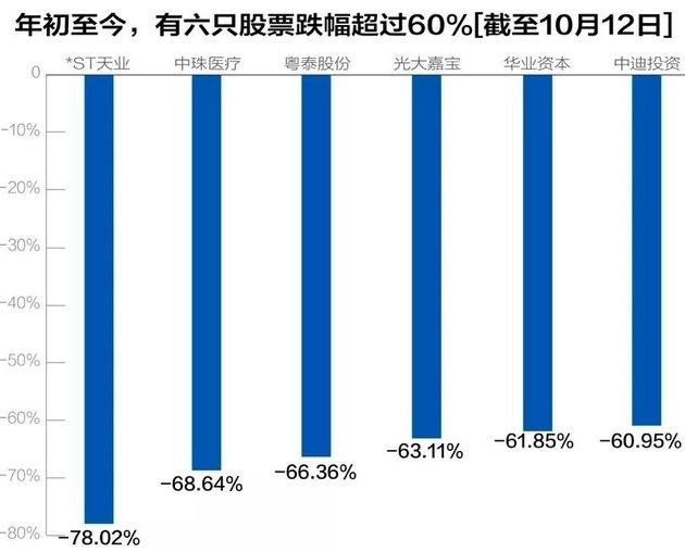 行業資本大變局 今年已有六分之一地產股跌逾50%