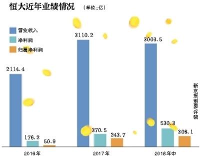 恒大144.9亿元入股广汇集团