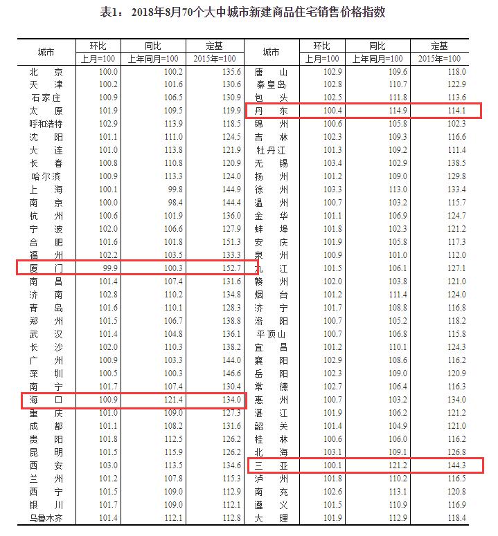 官方深夜辟謠:網傳廈門取消限購政策屬不實消息