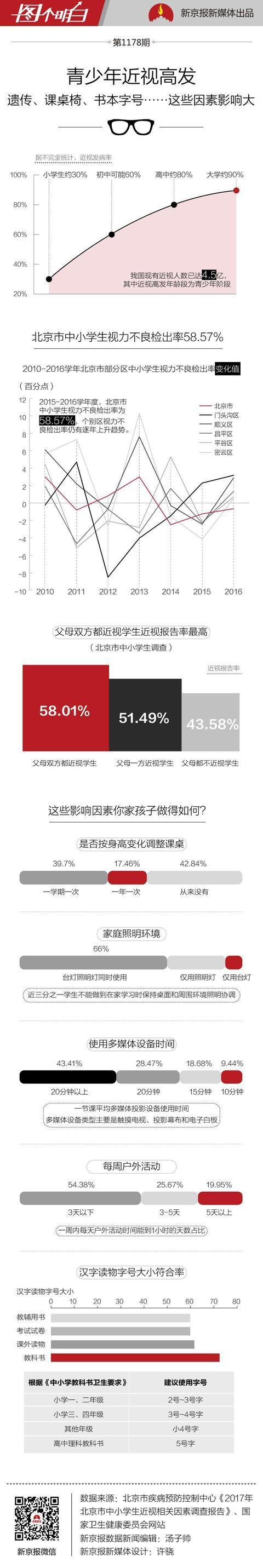 北京过半中小学生视力不良 父母近视增加孩子近视几率