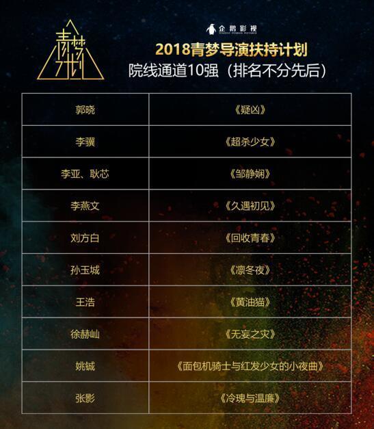2018影视青梦导演扶持计划40强名单公布