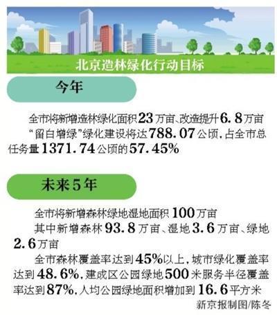 未来5年 北京森林覆盖率达45%以上
