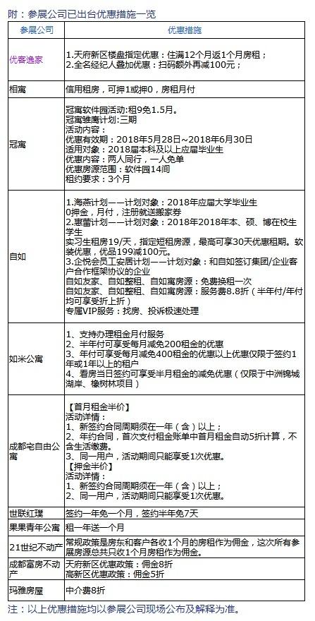成都市住房租赁交易会启幕 推出2.6万条房源及优惠