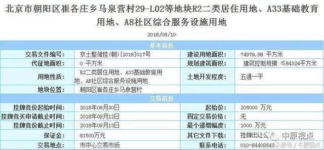 """北京""""两限一共""""三地开拍47.9亿元 首开中海中铁建斩获"""