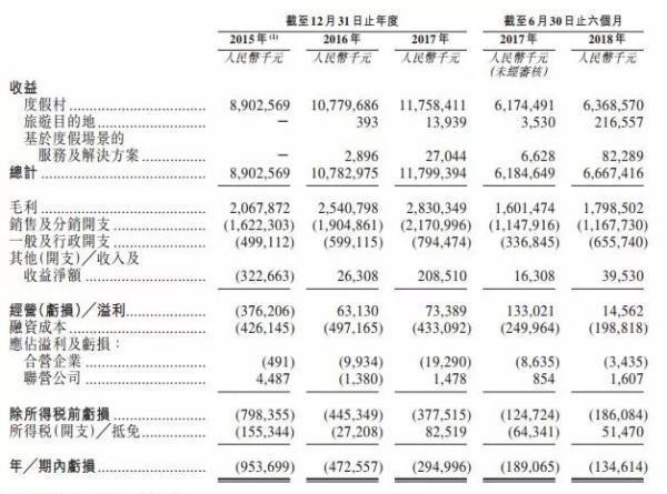复星旅文递交港股IPO申请,已连续亏损四年