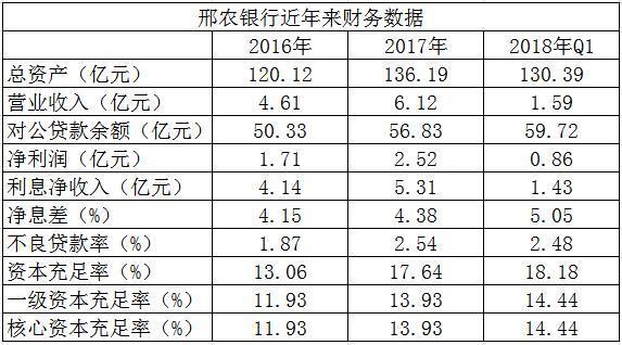 """邢农银行获准挂牌新三板 近半数董事及监事在当地房企""""兼职"""""""