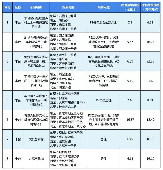 涉及丰台8块地!北京66块住宅地块近期将集中入市!看看有没您关心的?