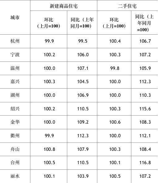 2月份浙江房价涨势趋缓,温州房价环比持平