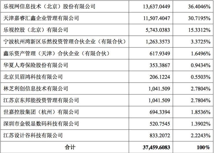 """半年净亏11亿,股价10天涨65%!30万人为何""""豪赌""""乐视网"""