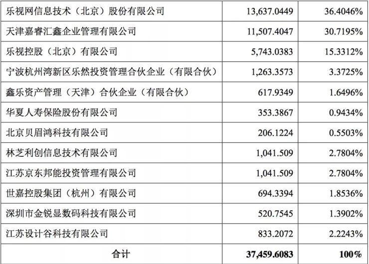 乐视电视公司疯狂打折:最高估值270亿,法院拍卖起价仅18亿