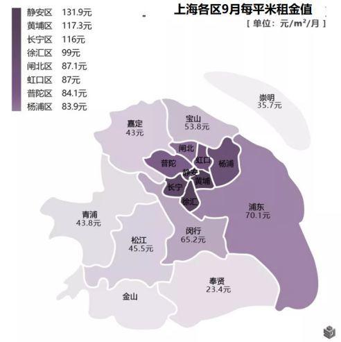 2018上海最实用租房攻略,附各核心商圈租金