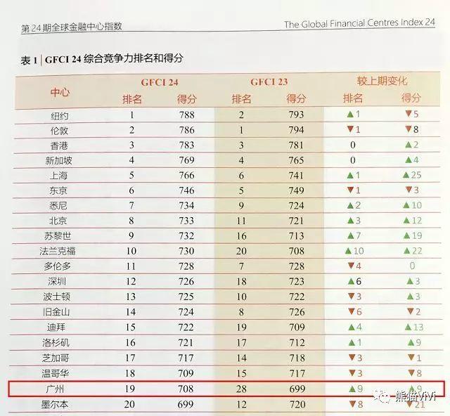 """金融城滨水门户 ▏""""翼""""揽金融大未来"""