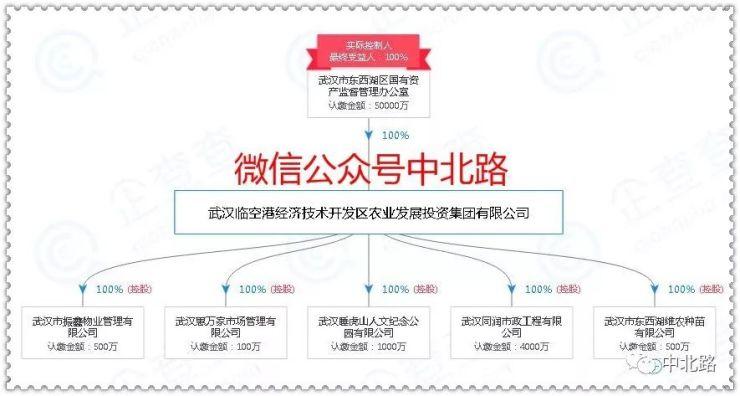 10月23日武汉土拍预测:临空港区农投集团或竞得东西湖马池P(2018)110号地块!