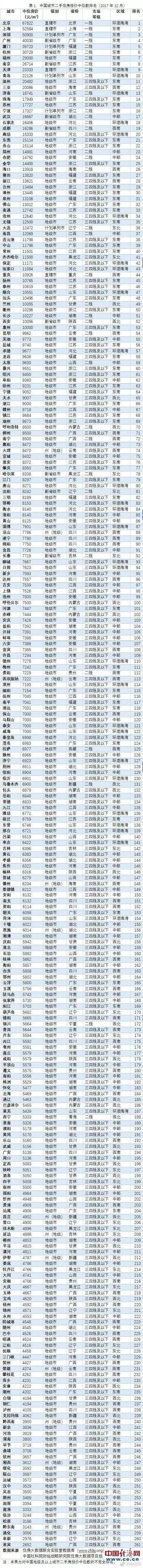 成都楼市还要涨一波?全国261城房价排名第19!