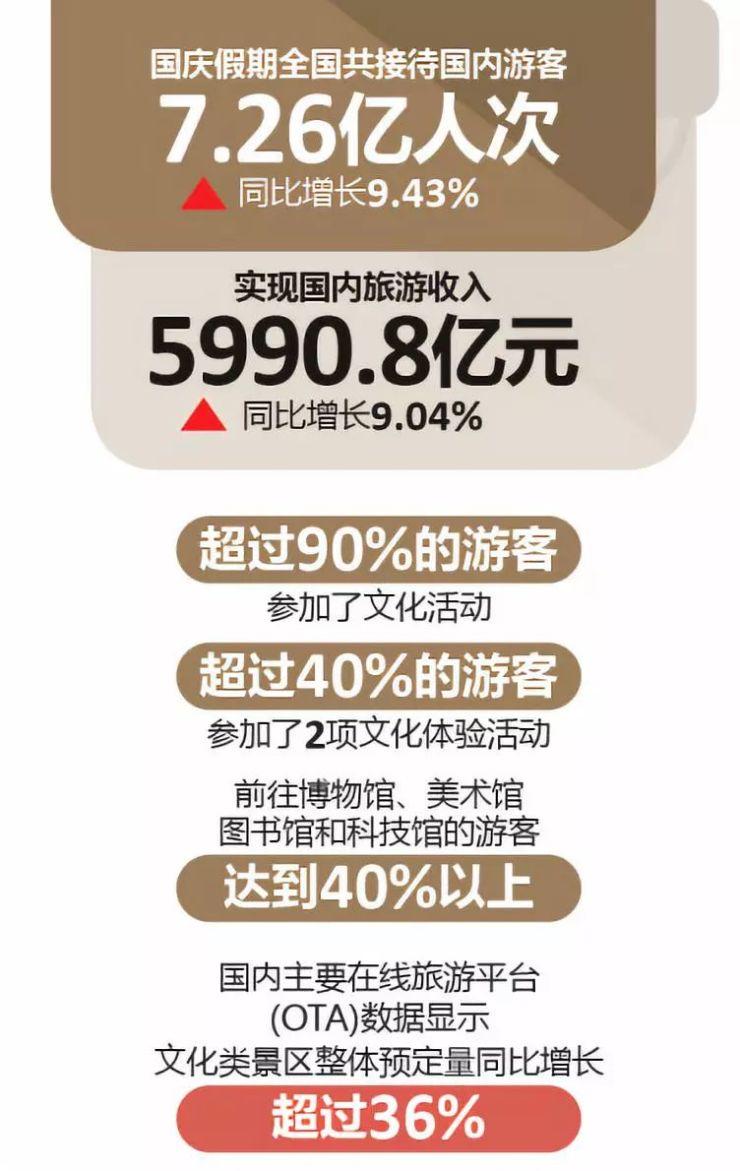 """国庆深圳新房成交减半,假期最""""慵懒""""的5个省份出炉,果然是…"""