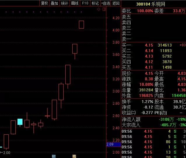 12个交易日涨幅超8成 乐视网被游资盯上了?