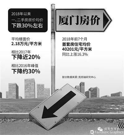 """厦门楼市众生相:岛内房价普跌1万每平方米,售楼处营销人员:""""开发商是在亏钱卖房"""""""