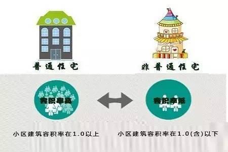 非普通住房和普通住房的区别吗 非普通住房和普通住房的区别