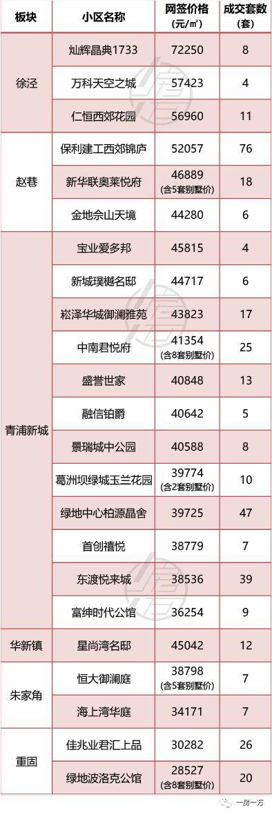 8月上海新房房价爆表,大家似乎都赶着签约