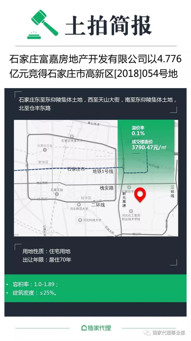 【土拍简报】石家庄:高新区住宅用地由石家庄富嘉以4.8亿元竞得